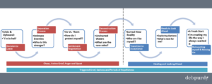Divorce Process Flow Chart